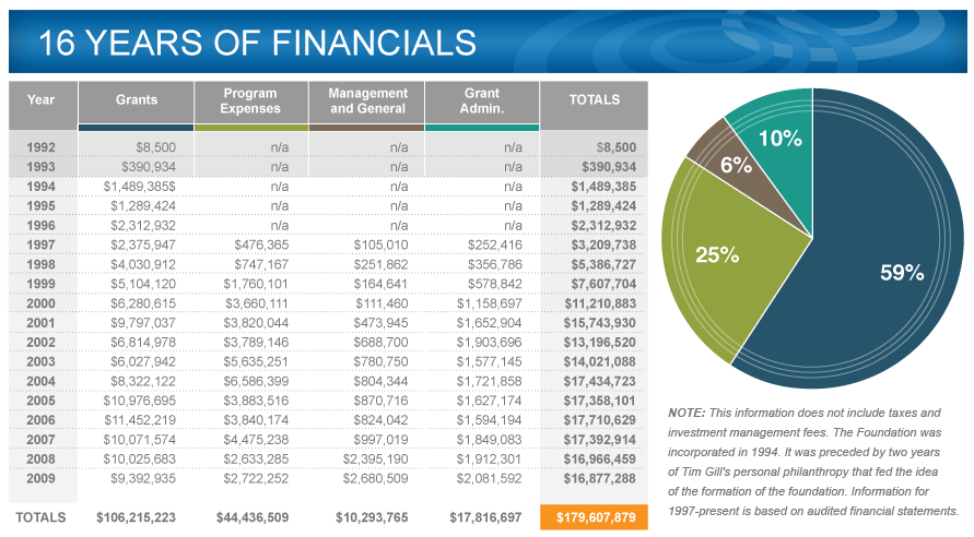 16 years of financials